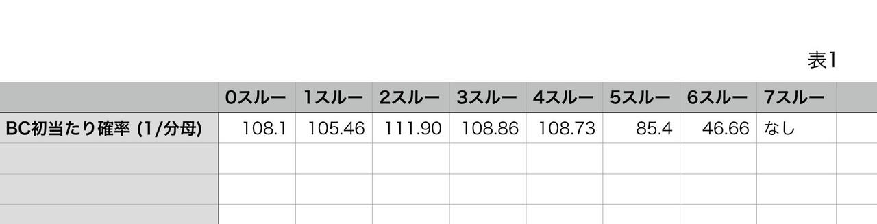バジリスク絆2 スルー