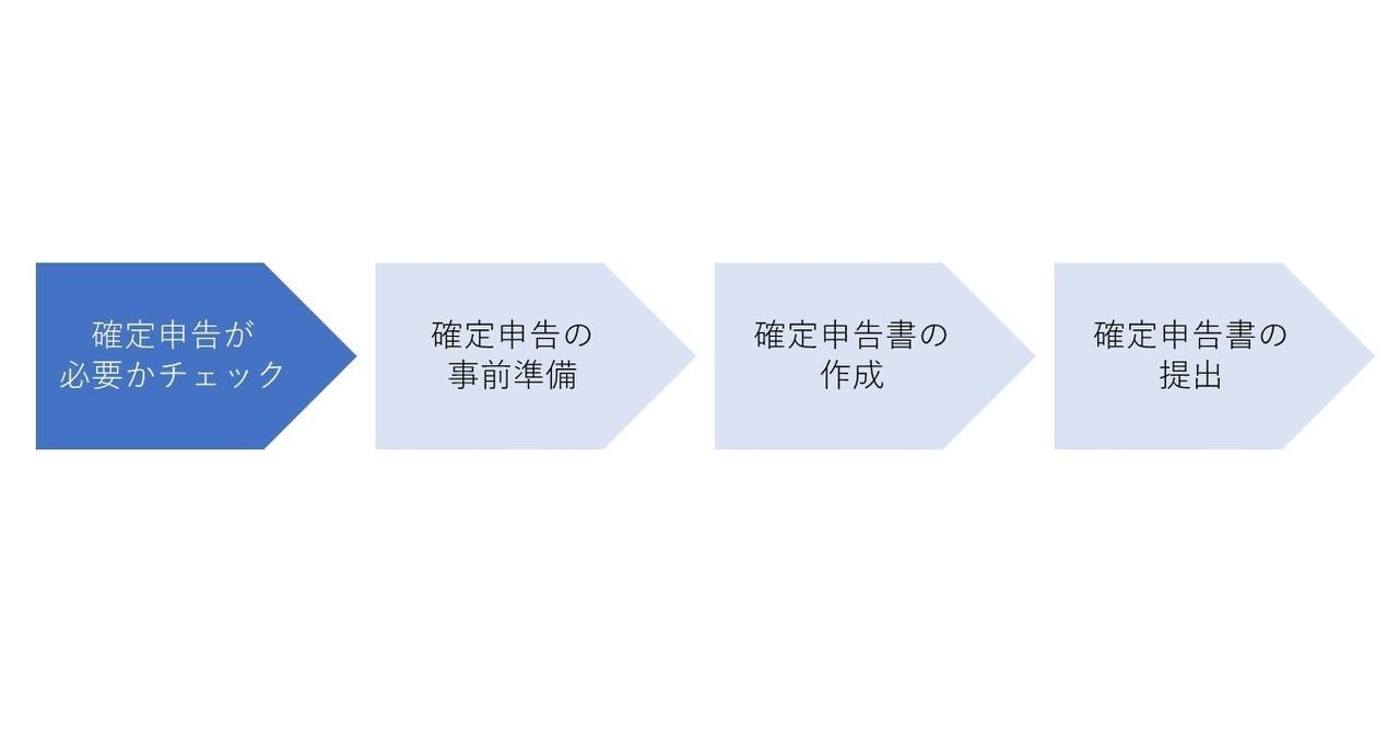 確定 申告 2020 国税庁