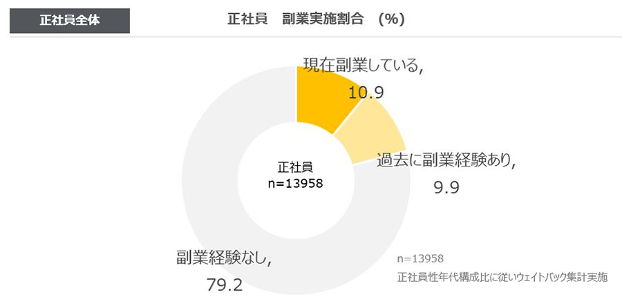 副業経験者グラフ
