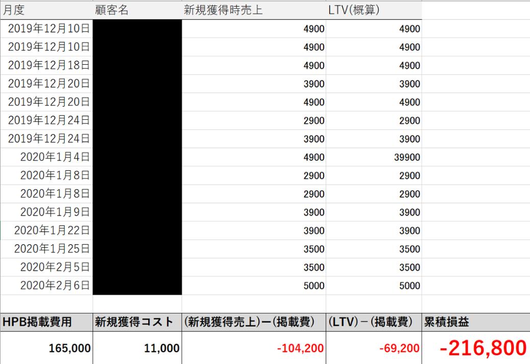 HPB掲載費用対効果_12-2月