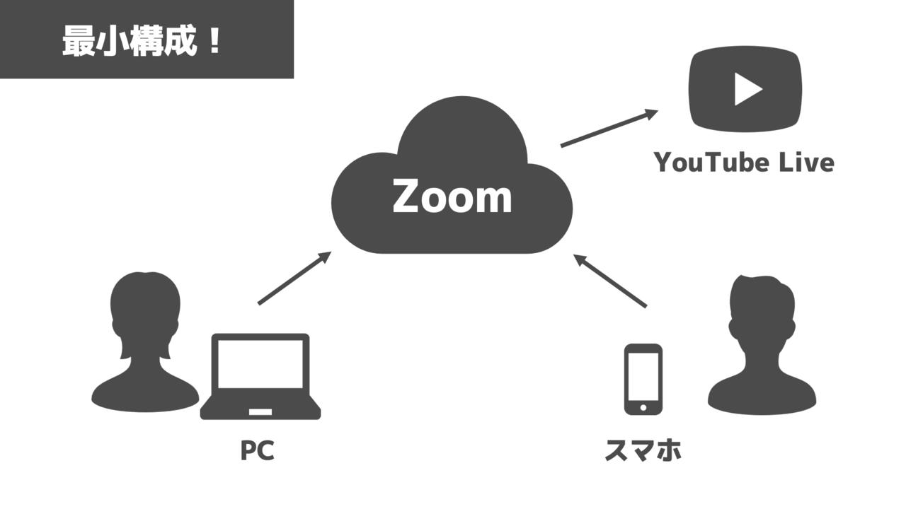 配信 Zoom youtube