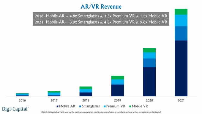 AR市場成長率