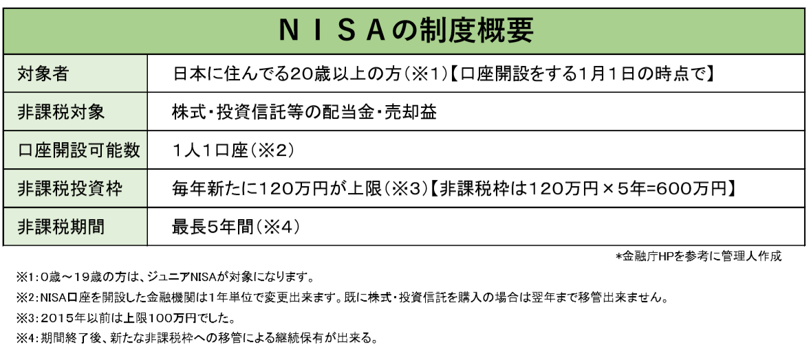 NISAの制度概要