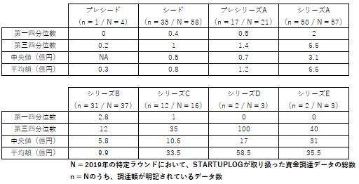 各ラウンドの箱ひげ図上数値(2)