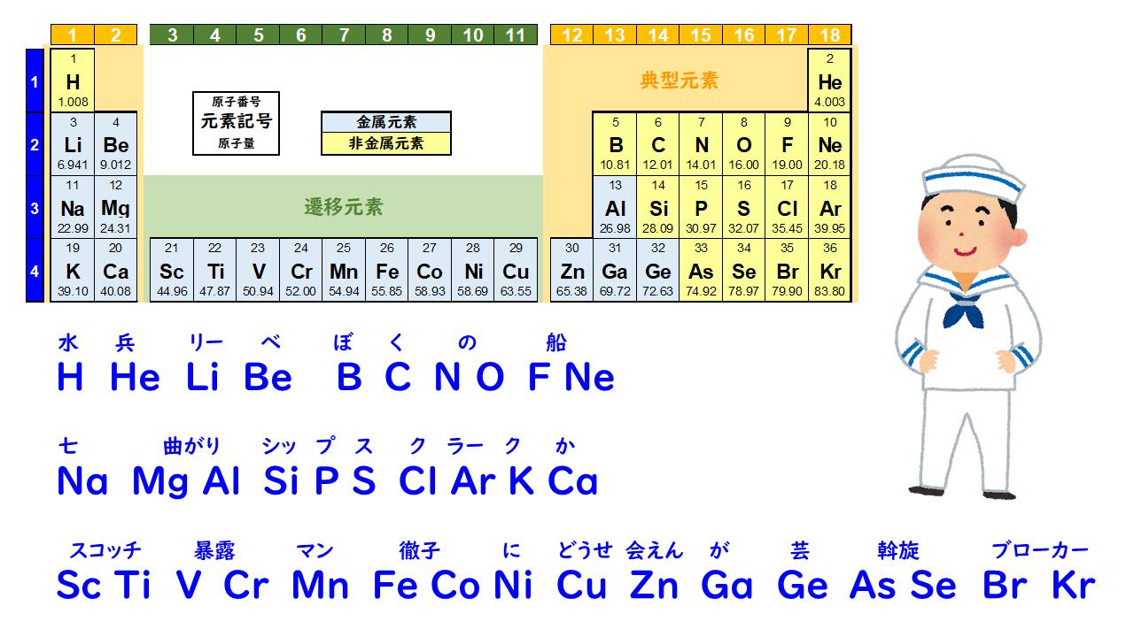 記号 ニッケル 元素