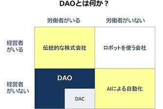 DAOとは何か