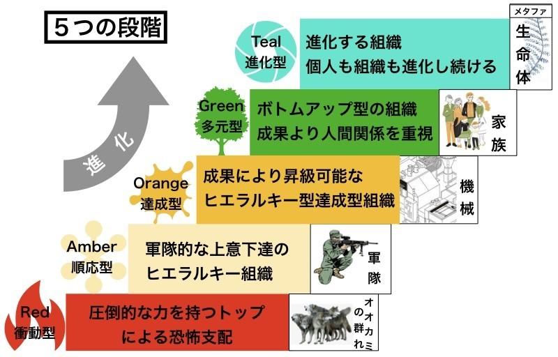 組織の5つの段階