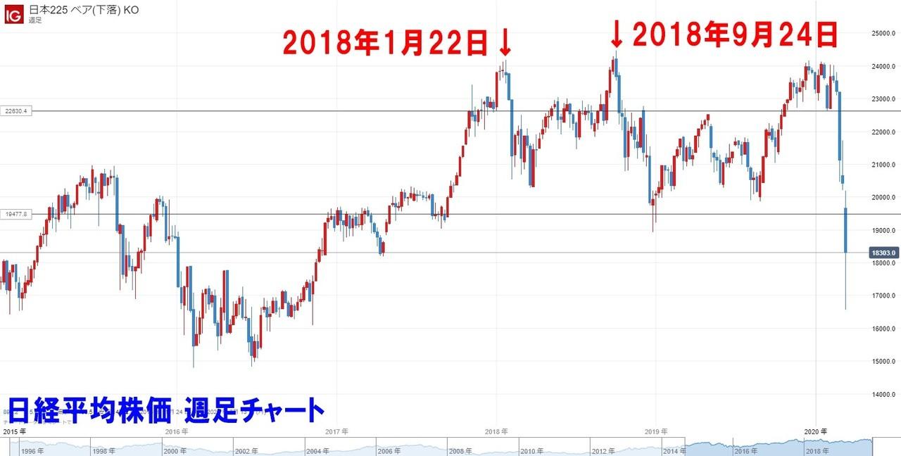 日本225 ブル(上昇) KO_20200315_00.37