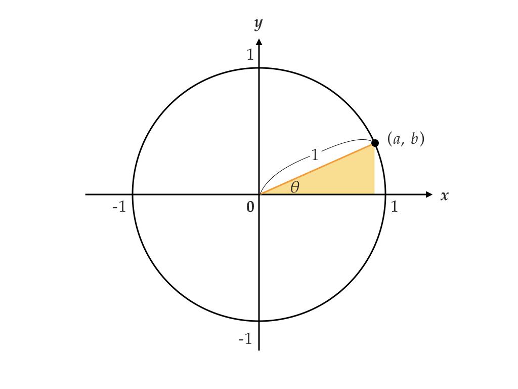 """ĸ‰è§'比 ĸ‰è§'関数の公式を単位円と関連づけて理解する ɖ¢è°· Ç¿"""" Note"""