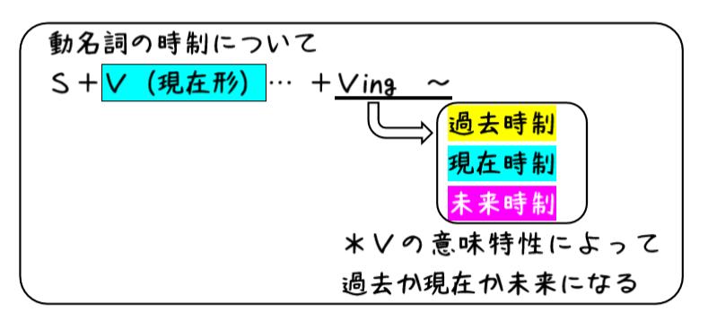 英文法解説 テーマ5 動名詞 第4回 動名詞の時制と態について