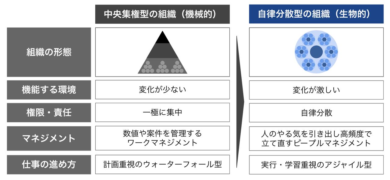 全社戦略_ver1_0_-_Google_スライド