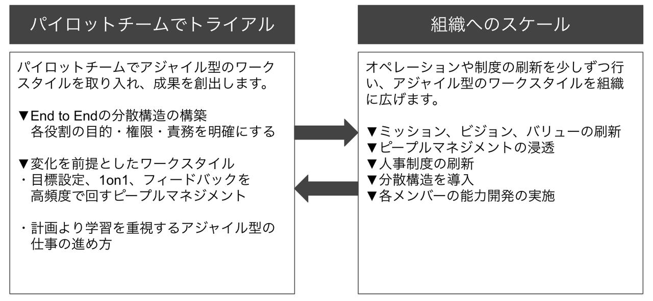 アジャイル組織_-_Google_スライド