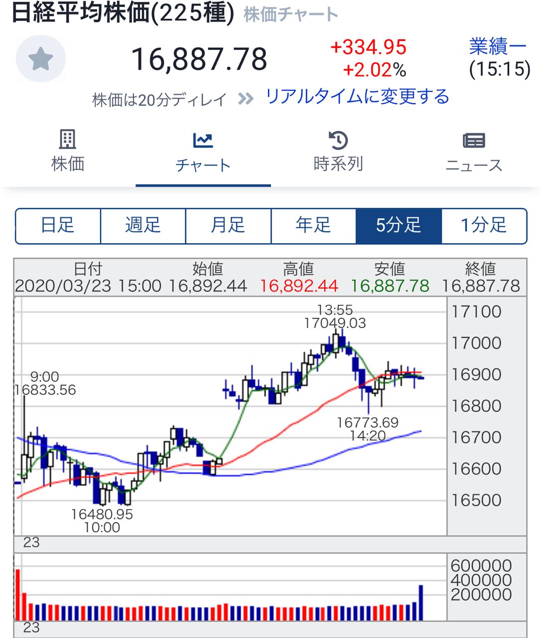 日経平均株価リアルタイム