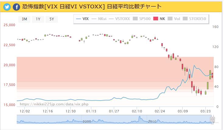 と は 指数 vix