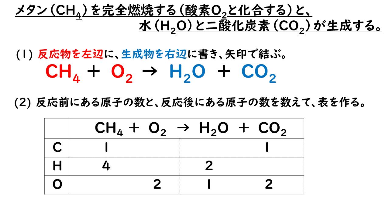 メタン の 燃焼 化学 反応 式