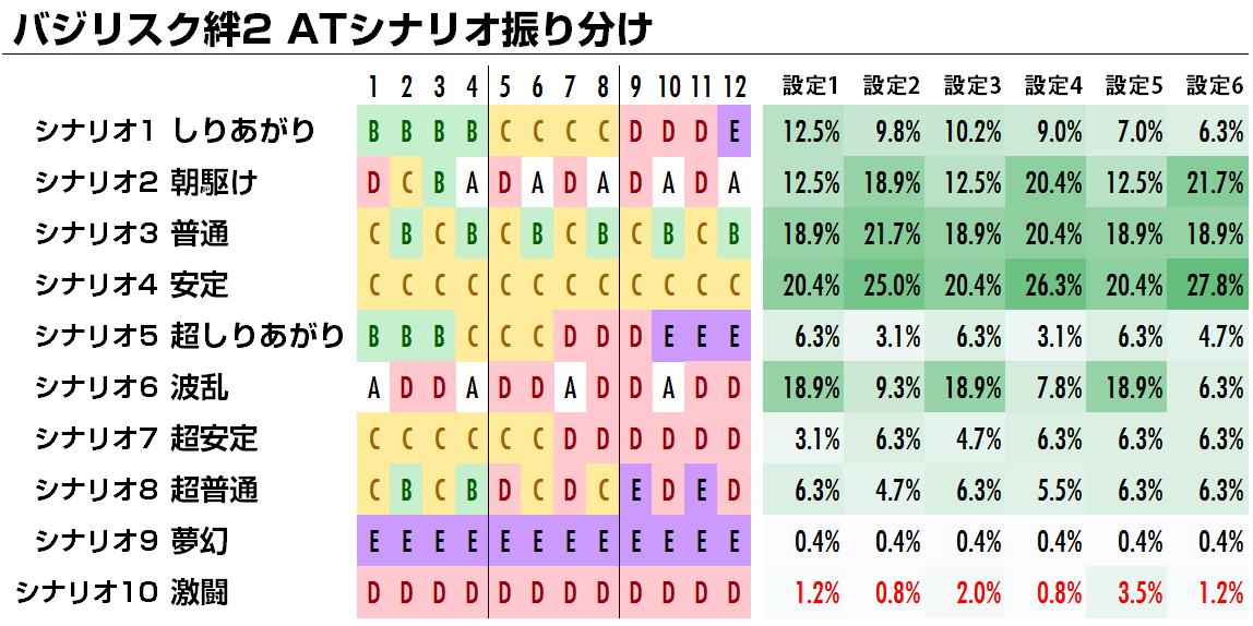 シナリオ at 絆 2