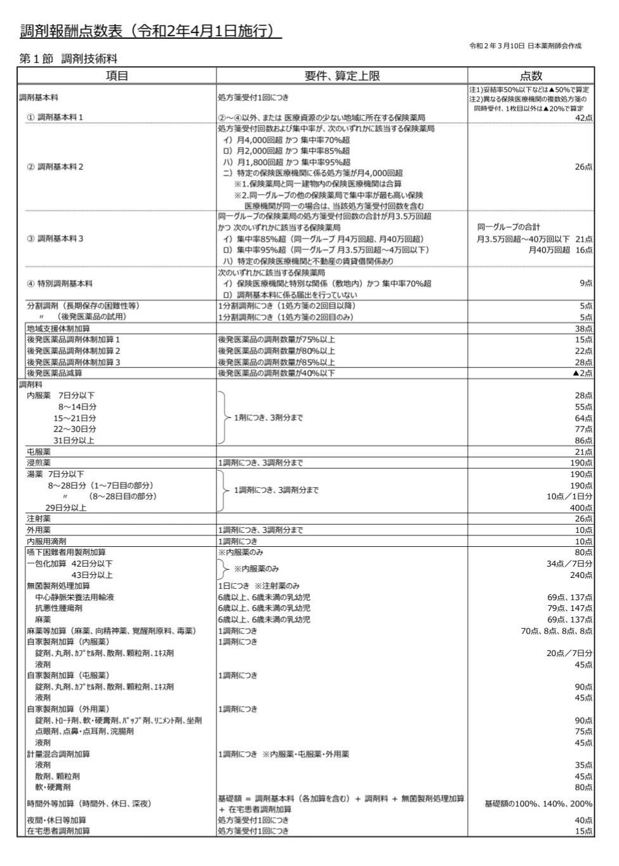 2020 調剤 報酬 薬局 改定