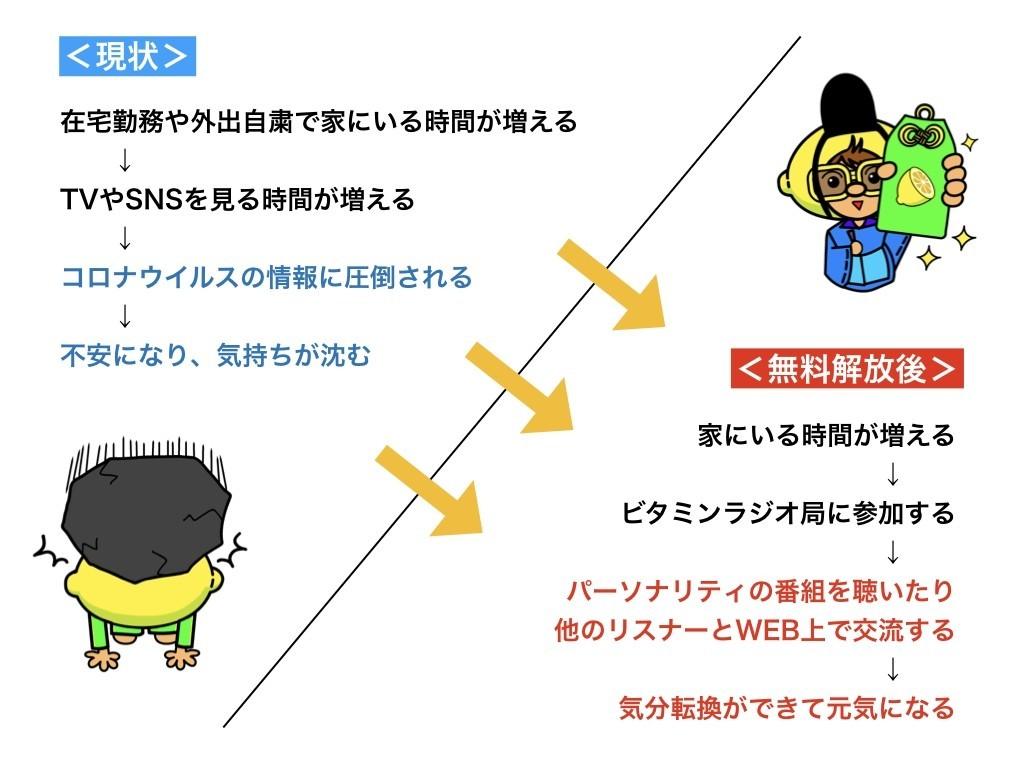 ビタミンラジオ局 note 画像.002