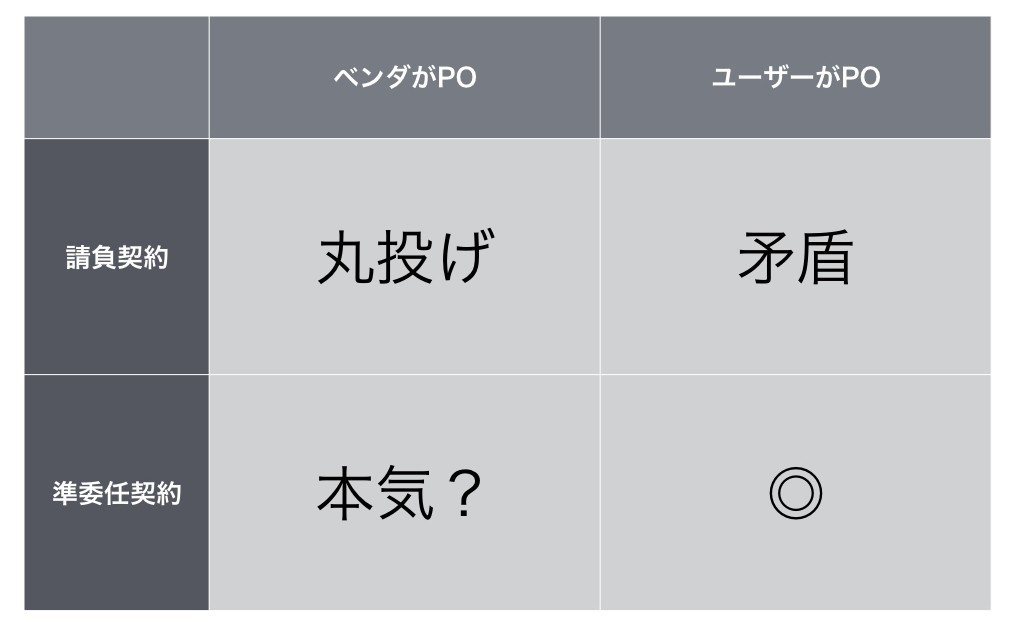 アジャイルと契約(図表).006