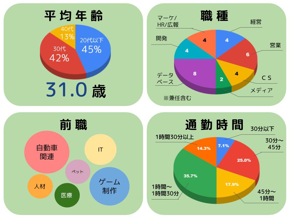 会社データ (5)