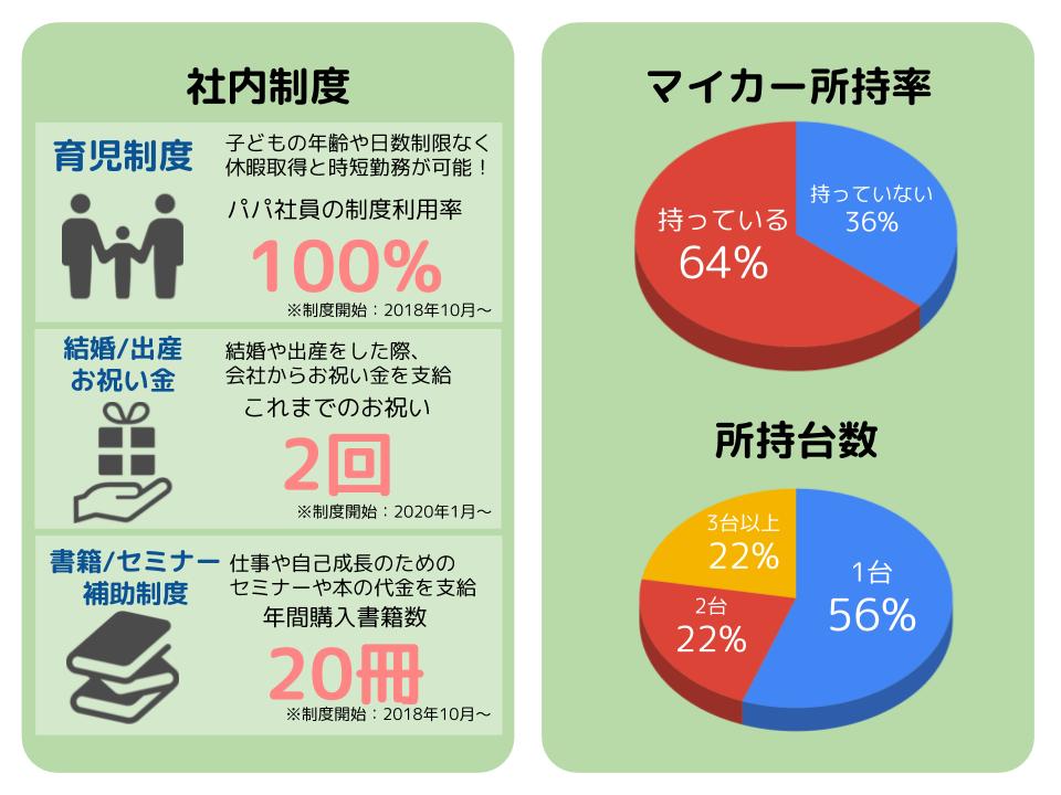 会社データ (2)