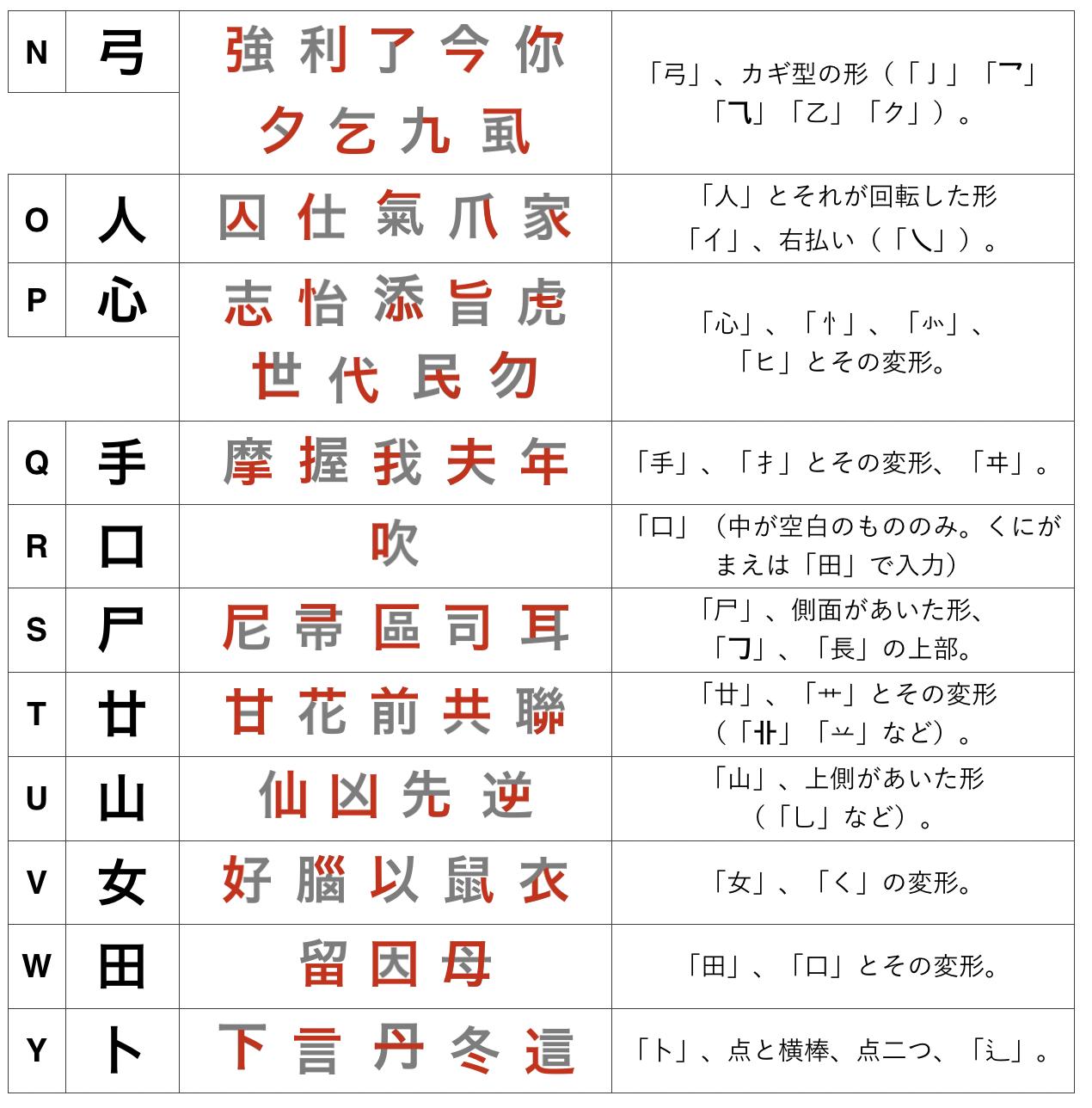 へん 漢字 くち の