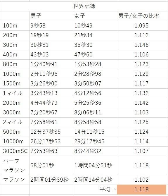 世界記録(男女比)