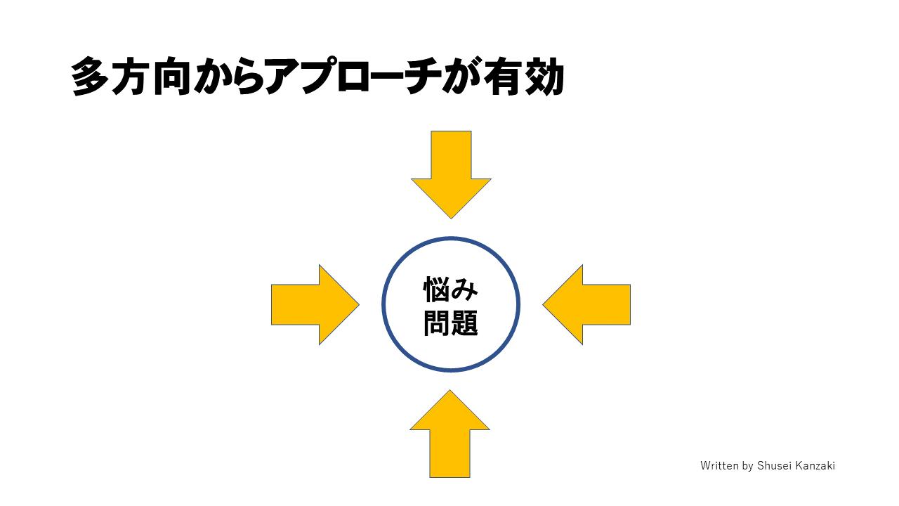 悩みや問題の改善モデル(多方向)