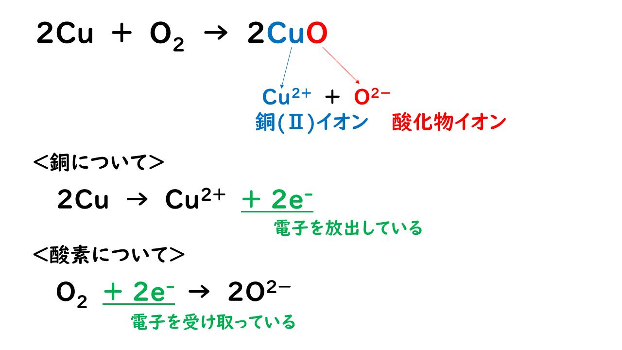 還元 酸化 鉄