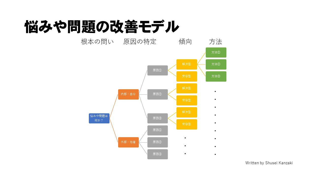 悩みや問題の改善モデル(方法)