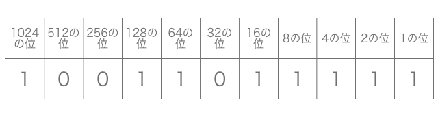 8 10 進数 進数 から