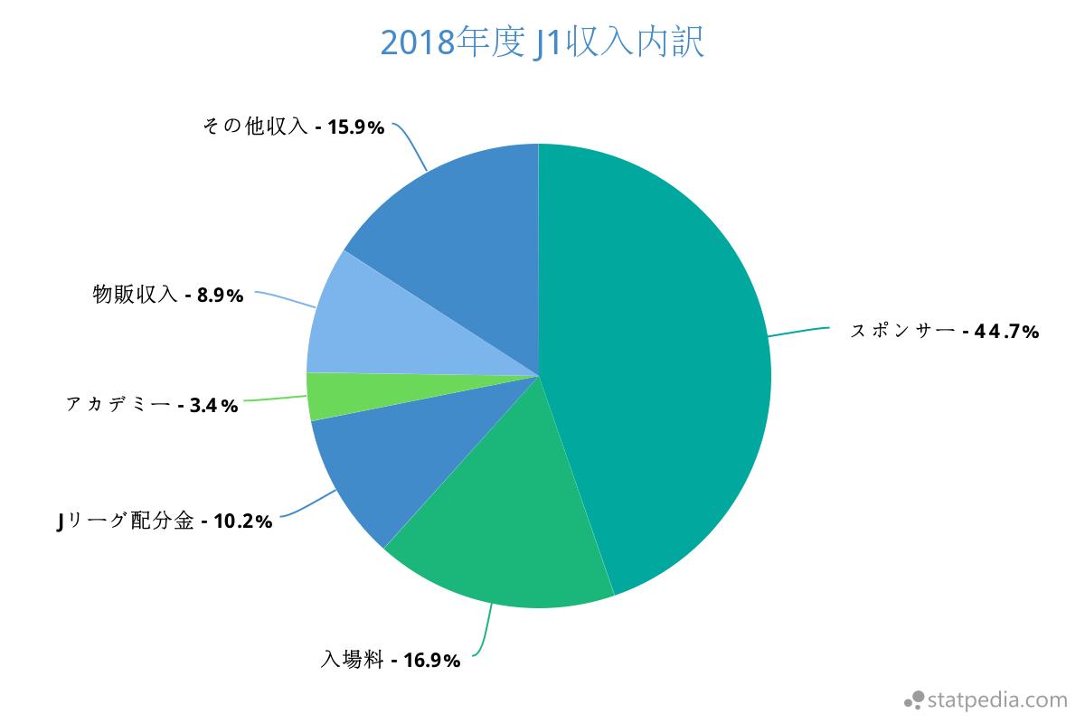2018年J1収入