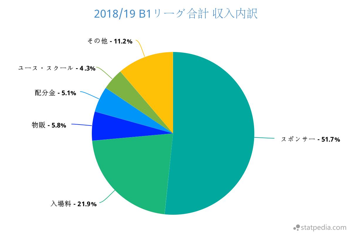 2018.19 B1リーグ合計 収入内訳