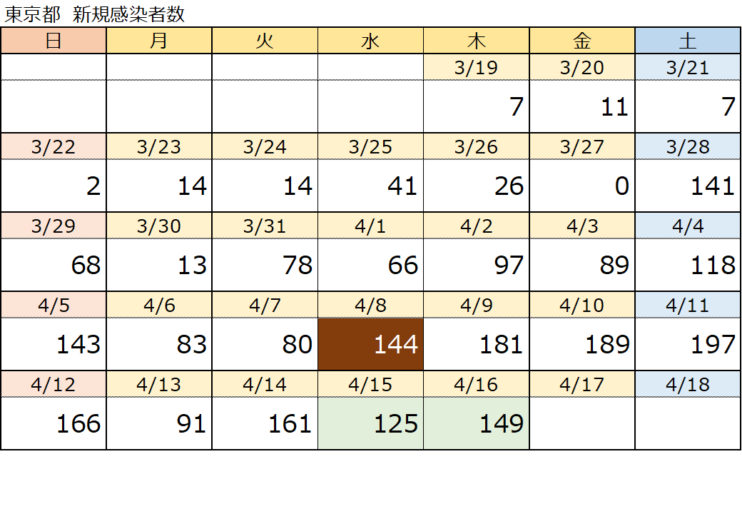 東京コロナ感染者速報