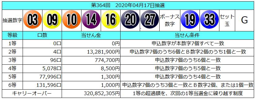 ロト 7 当選 番号 速報
