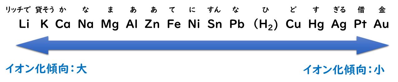 7-5. 金属のイオン化傾向|おのれー|note