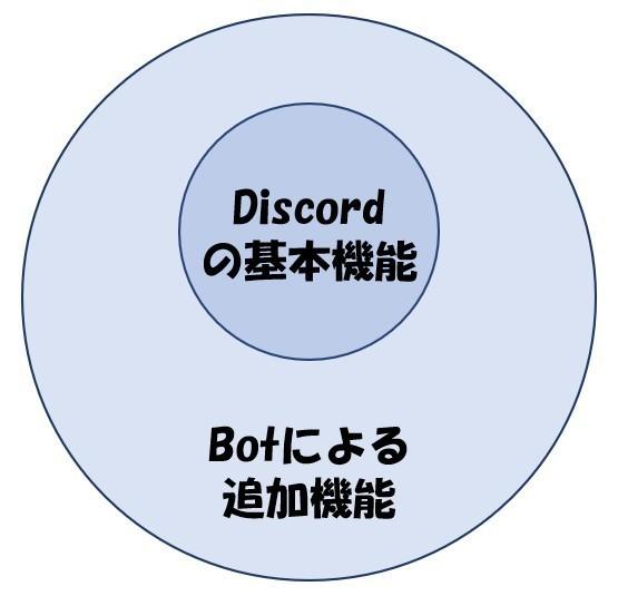 ディス コード 音楽 ボット