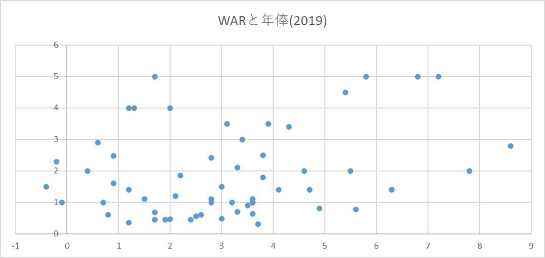 WARと年俸