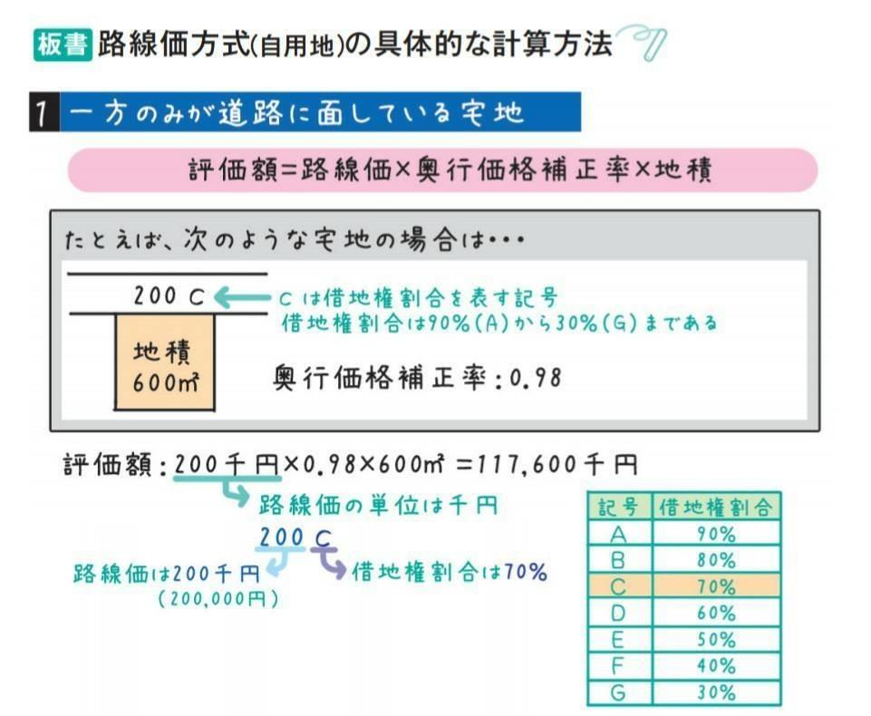 価 方法 路線 計算