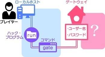 Hack RUN』徹底攻略(日本語版)...