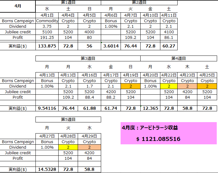 4月アービトラージ収益