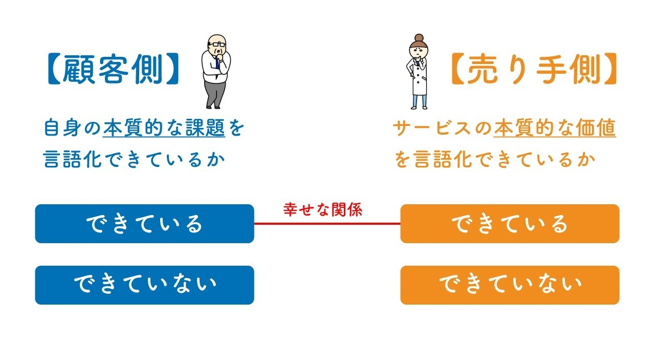 2つの言語化