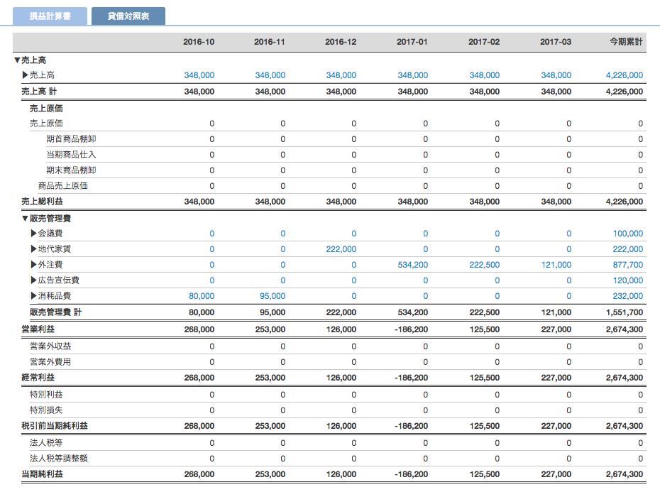 月次推移試算表(イメージ)