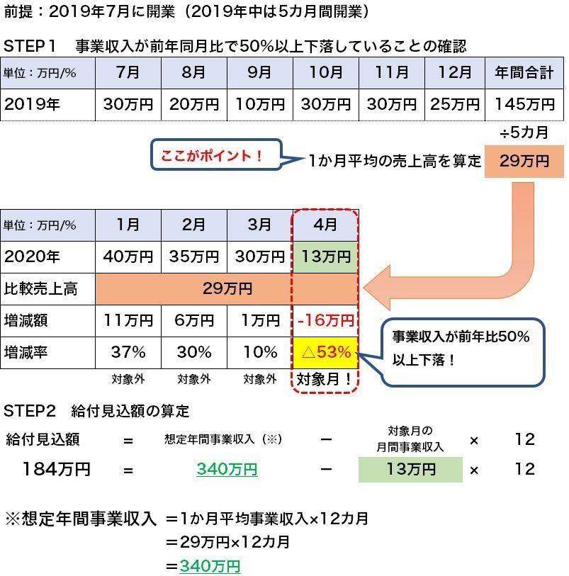 持続化給付金シュミレーション(創業1)