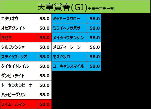 天皇賞春2020の予想用・出走予定馬一覧