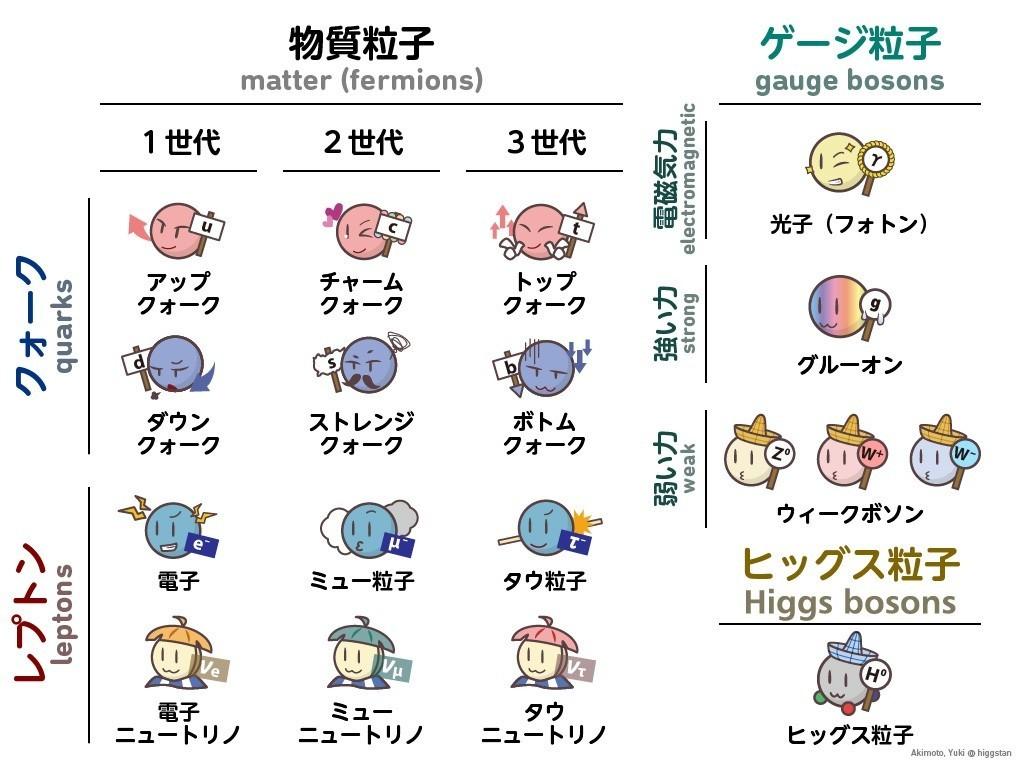 素粒子のお話】 素粒子ってなに?|Akimoto, Yuki|Higgstan|note