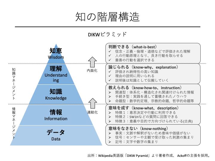 知の階層構造