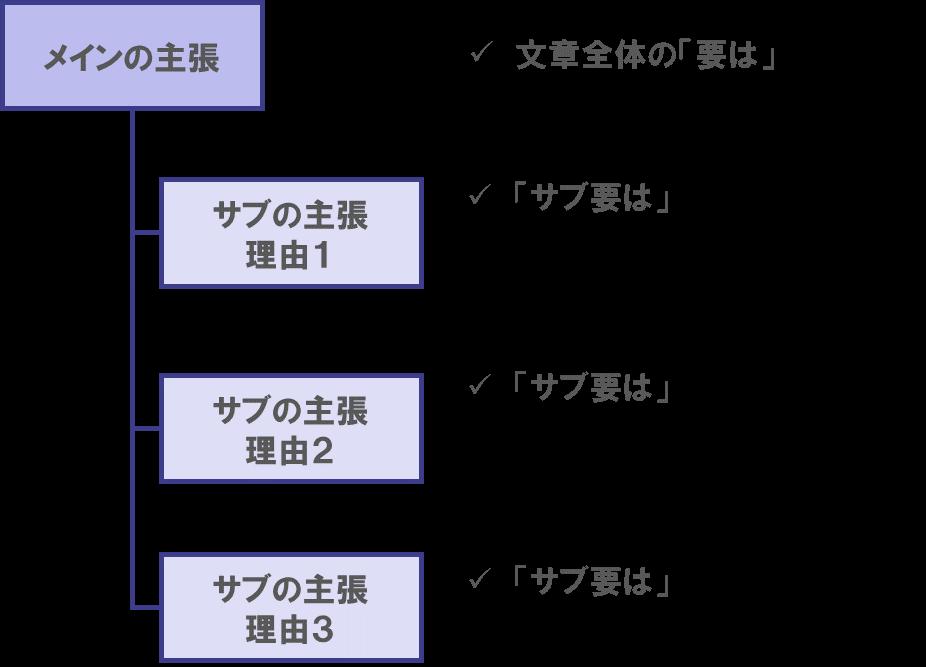 論理的な文章の書き方(基本の構造化)