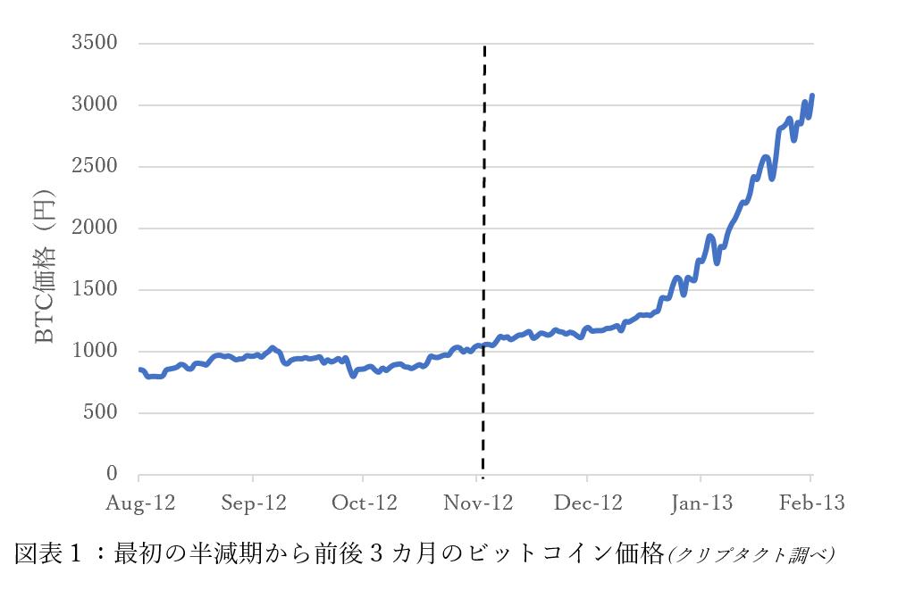 ビット コイン チャート