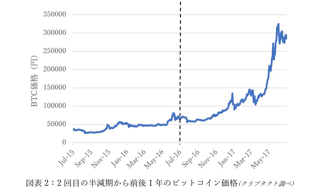 モナー コイン 半減 期